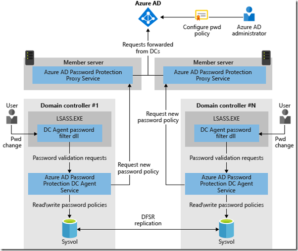 azure-ad-password-protection